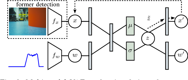 Figure 3 for Coordinated Heterogeneous Distributed Perception based on Latent Space Representation