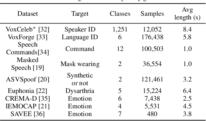 Figure 3 for Universal Paralinguistic Speech Representations Using Self-Supervised Conformers