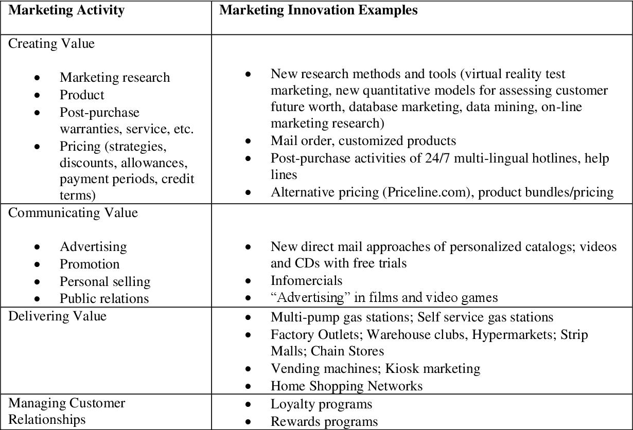 PDF] Marketing Innovation: The Unheralded Innovation Vehicle