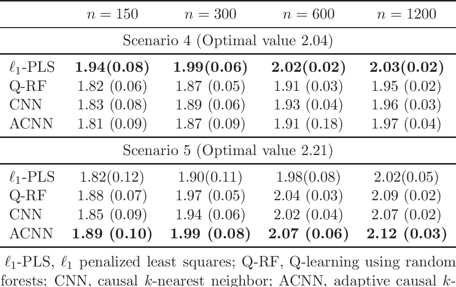 Figure 4 for Causal nearest neighbor rules for optimal treatment regimes