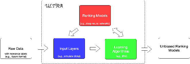 Figure 1 for ULTRA: An Unbiased Learning To Rank Algorithm Toolbox