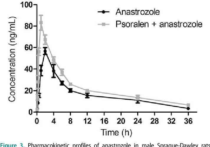 PDF] Effects of psoralen on the pharmacokinetics of