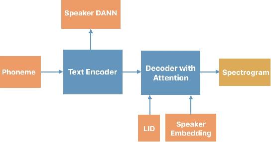 Figure 2 for Generating Multilingual Voices Using Speaker Space Translation Based on Bilingual Speaker Data