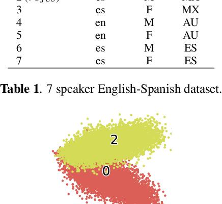 Figure 3 for Generating Multilingual Voices Using Speaker Space Translation Based on Bilingual Speaker Data