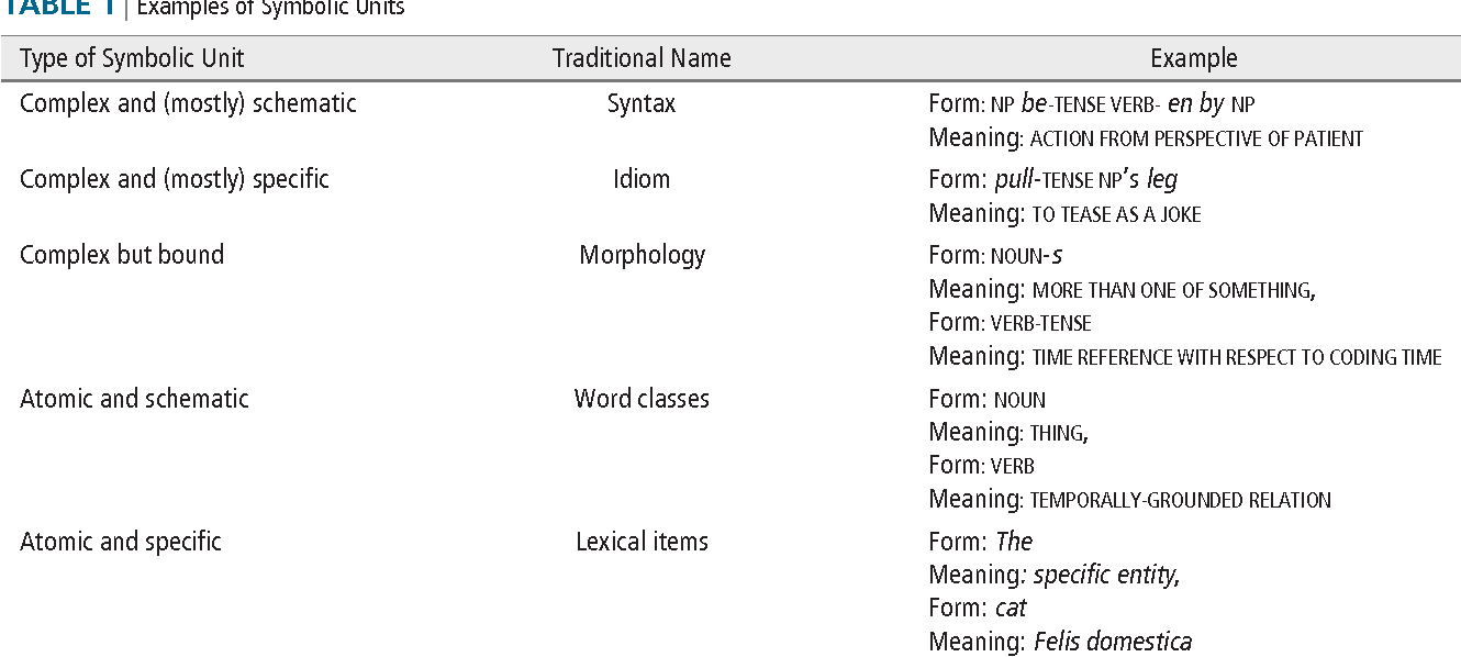 Table 1 From Cognitive Linguistics Semantic Scholar