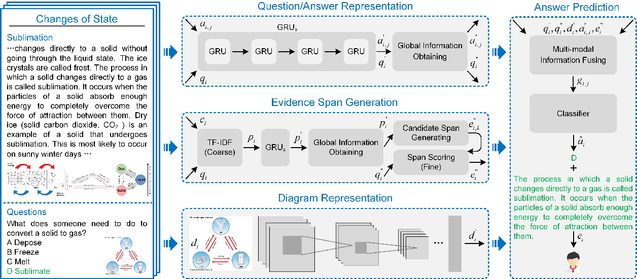 Figure 3 for XTQA: Span-Level Explanations of the Textbook Question Answering
