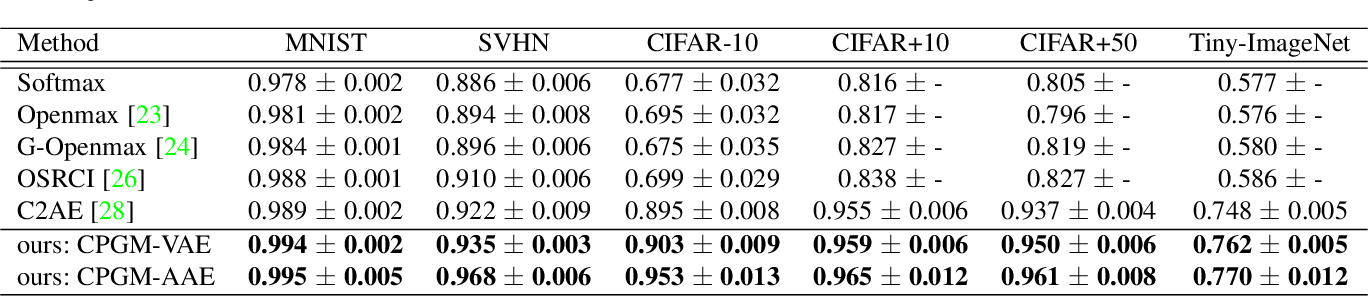 Figure 4 for Open Set Recognition with Conditional Probabilistic Generative Models