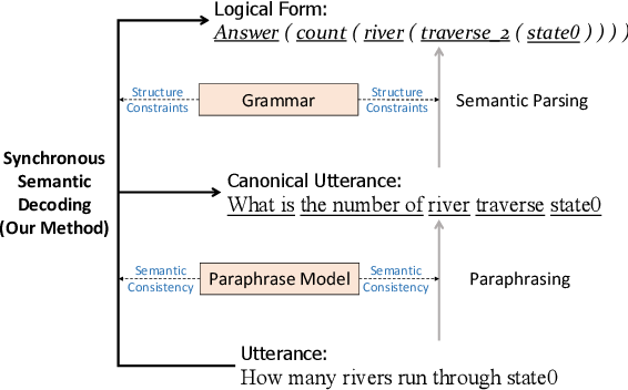 Figure 1 for From Paraphrasing to Semantic Parsing: Unsupervised Semantic Parsing via Synchronous Semantic Decoding