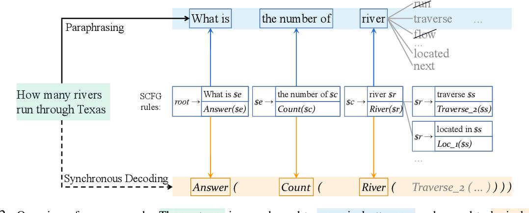 Figure 3 for From Paraphrasing to Semantic Parsing: Unsupervised Semantic Parsing via Synchronous Semantic Decoding