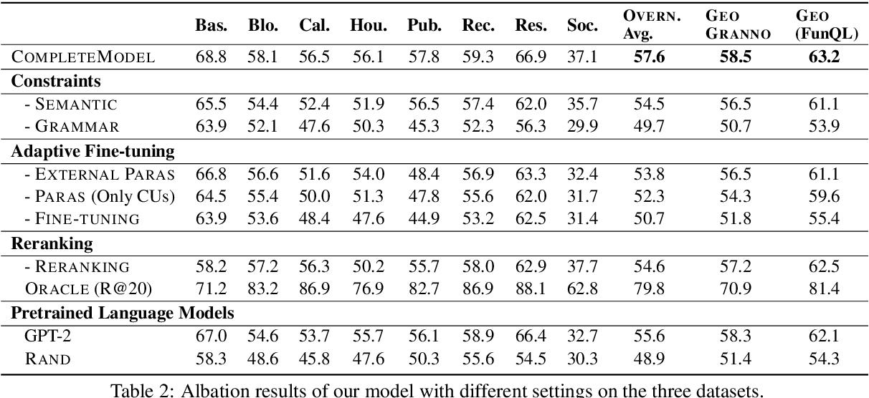 Figure 4 for From Paraphrasing to Semantic Parsing: Unsupervised Semantic Parsing via Synchronous Semantic Decoding