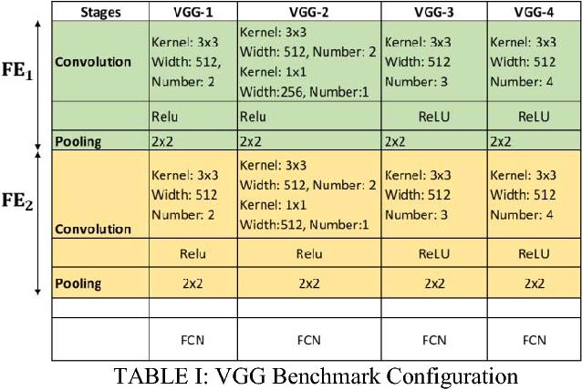 TABLE I: VGG Benchmark Configuration