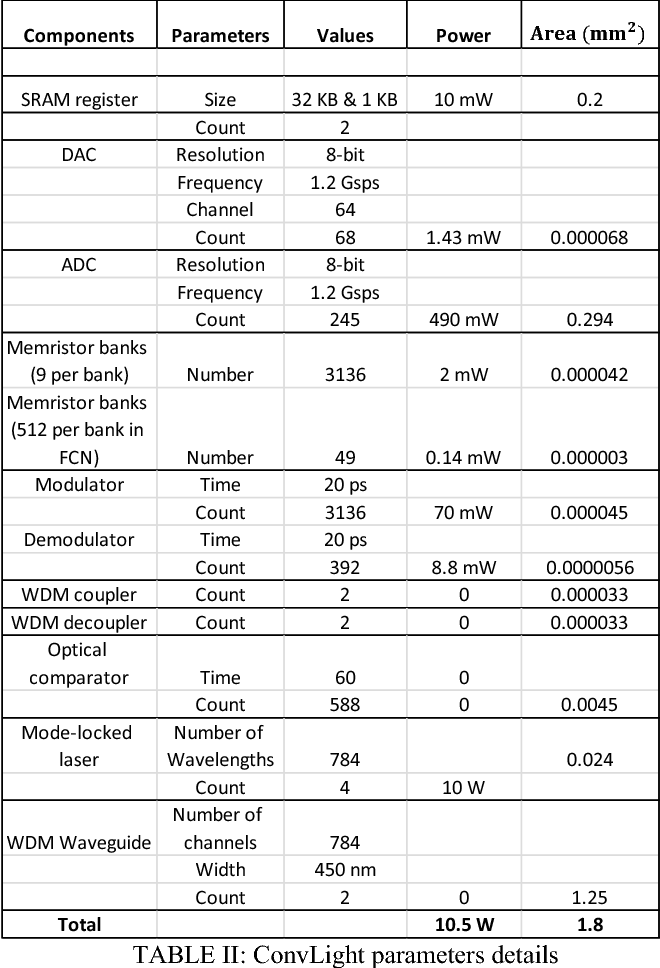 TABLE II: ConvLight parameters details