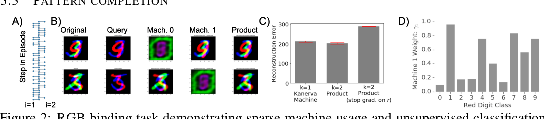 Figure 2 for Product Kanerva Machines: Factorized Bayesian Memory
