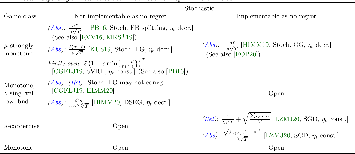 Figure 1 for Tight last-iterate convergence rates for no-regret learning in multi-player games