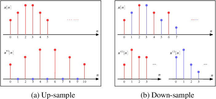 Figure 3 for Scaling-up Diverse Orthogonal Convolutional Networks with a Paraunitary Framework