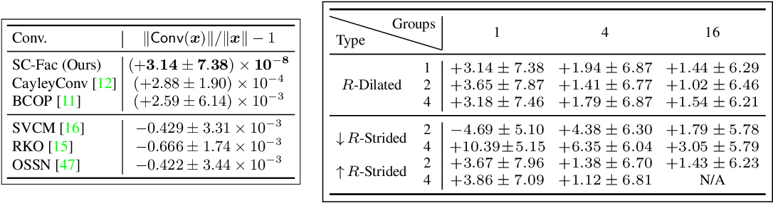 Figure 2 for Scaling-up Diverse Orthogonal Convolutional Networks with a Paraunitary Framework