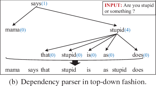 Figure 1 for Tree-Structured Neural Machine for Linguistics-Aware Sentence Generation