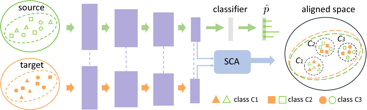 Figure 3 for Domain Alignment with Triplets