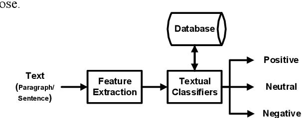 Figure 1 for Sentiment Analysis on Speaker Specific Speech Data