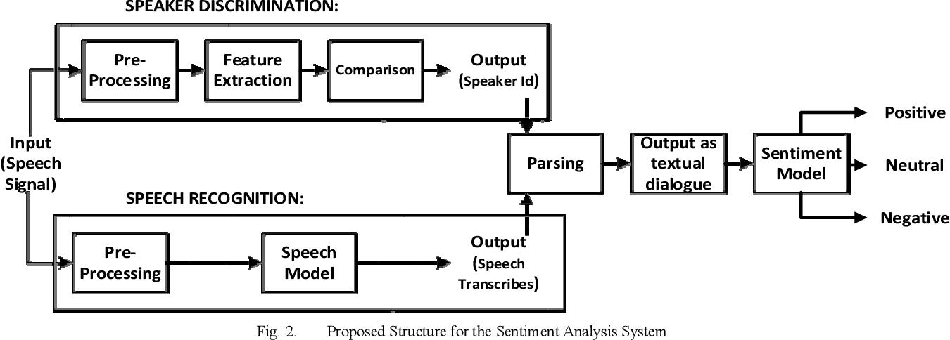 Figure 2 for Sentiment Analysis on Speaker Specific Speech Data