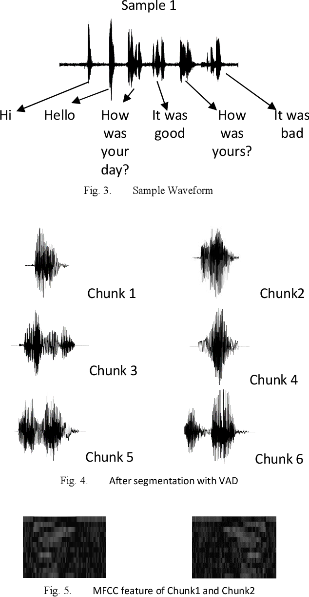 Figure 3 for Sentiment Analysis on Speaker Specific Speech Data