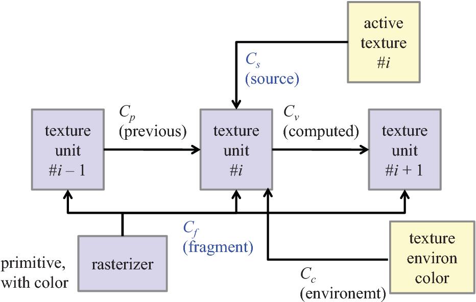 A shader language-based design of OpenGL SC - Semantic Scholar