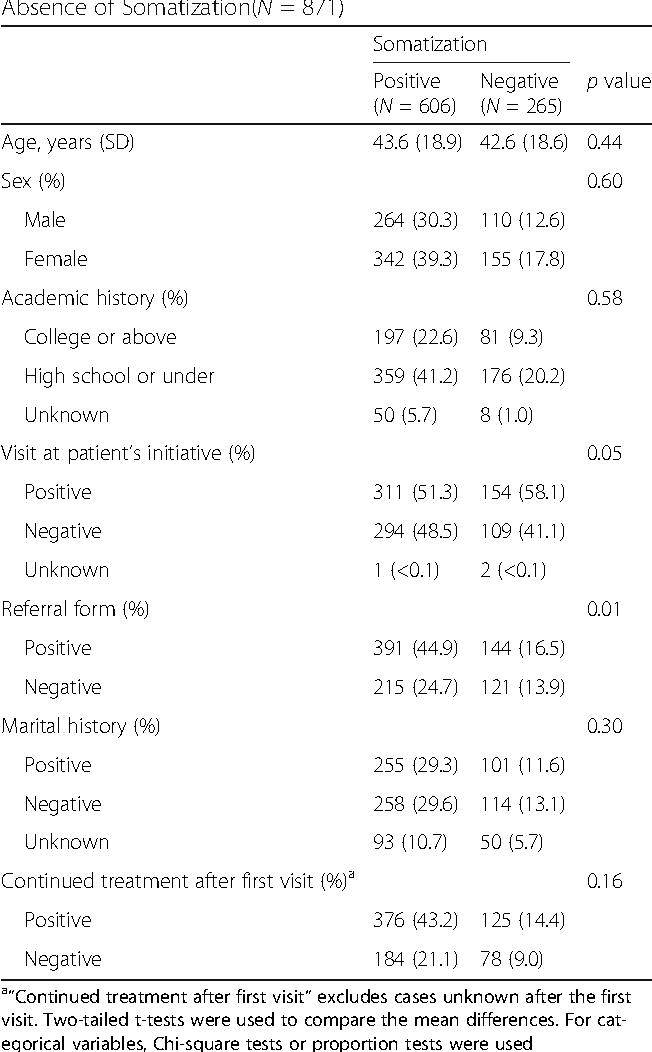 Table 1 Comparison of Patient Characteristics by Presence or Absence of Somatization(N = 871)