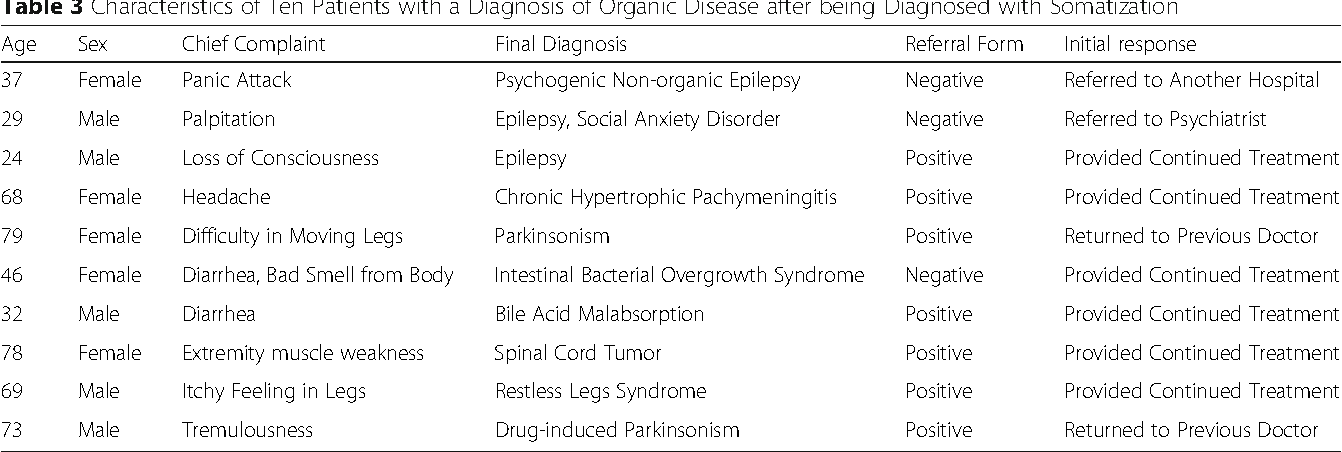 Table 3 Characteristics of Ten Patients with a Diagnosis of Organic Disease after being Diagnosed with Somatization