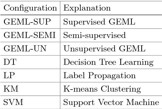 GEML: A Grammatical Evolution, Machine Learning Approach to Multi