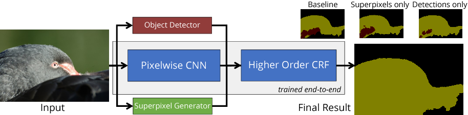 Figure 1 for Higher Order Conditional Random Fields in Deep Neural Networks