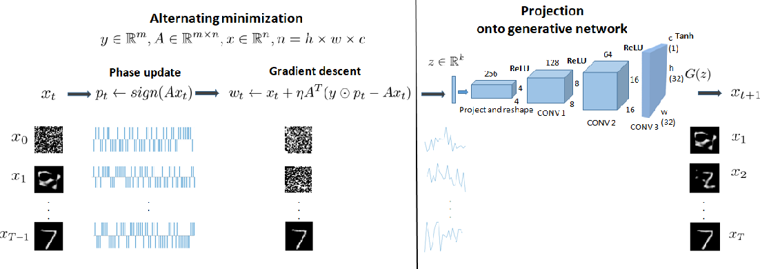 Figure 1 for Alternating Phase Projected Gradient Descent with Generative Priors for Solving Compressive Phase Retrieval