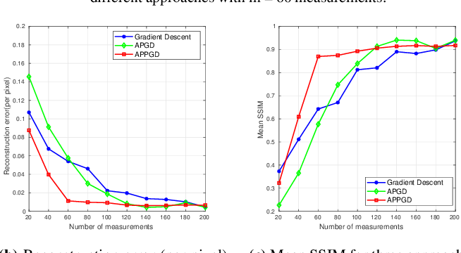 Figure 2 for Alternating Phase Projected Gradient Descent with Generative Priors for Solving Compressive Phase Retrieval