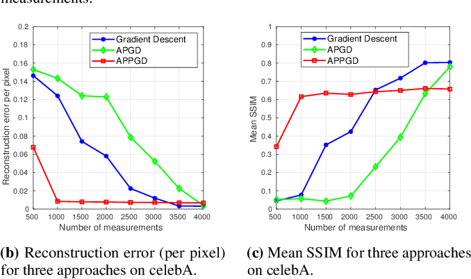Figure 3 for Alternating Phase Projected Gradient Descent with Generative Priors for Solving Compressive Phase Retrieval