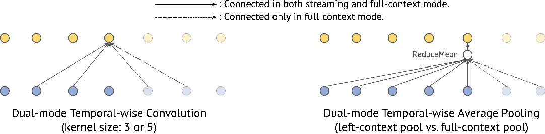 Figure 3 for Universal ASR: Unify and Improve Streaming ASR with Full-context Modeling
