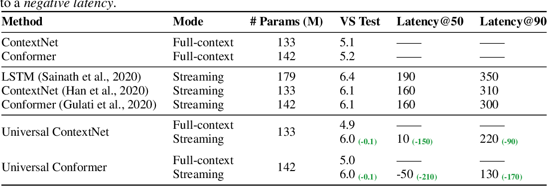 Figure 4 for Universal ASR: Unify and Improve Streaming ASR with Full-context Modeling