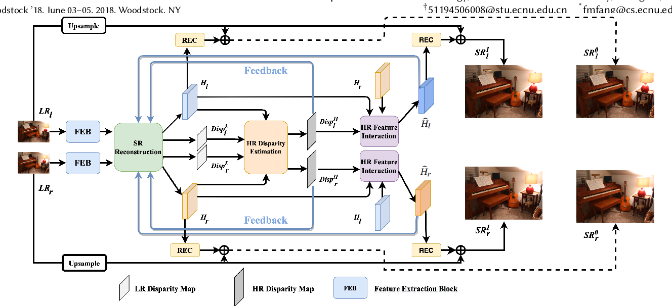 Figure 1 for Feedback Network for Mutually Boosted Stereo Image Super-Resolution and Disparity Estimation