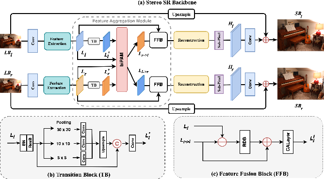 Figure 2 for Feedback Network for Mutually Boosted Stereo Image Super-Resolution and Disparity Estimation