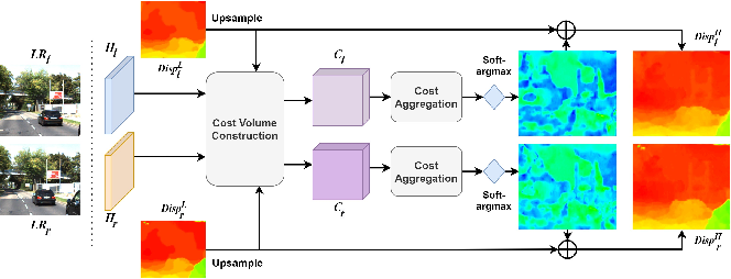 Figure 4 for Feedback Network for Mutually Boosted Stereo Image Super-Resolution and Disparity Estimation