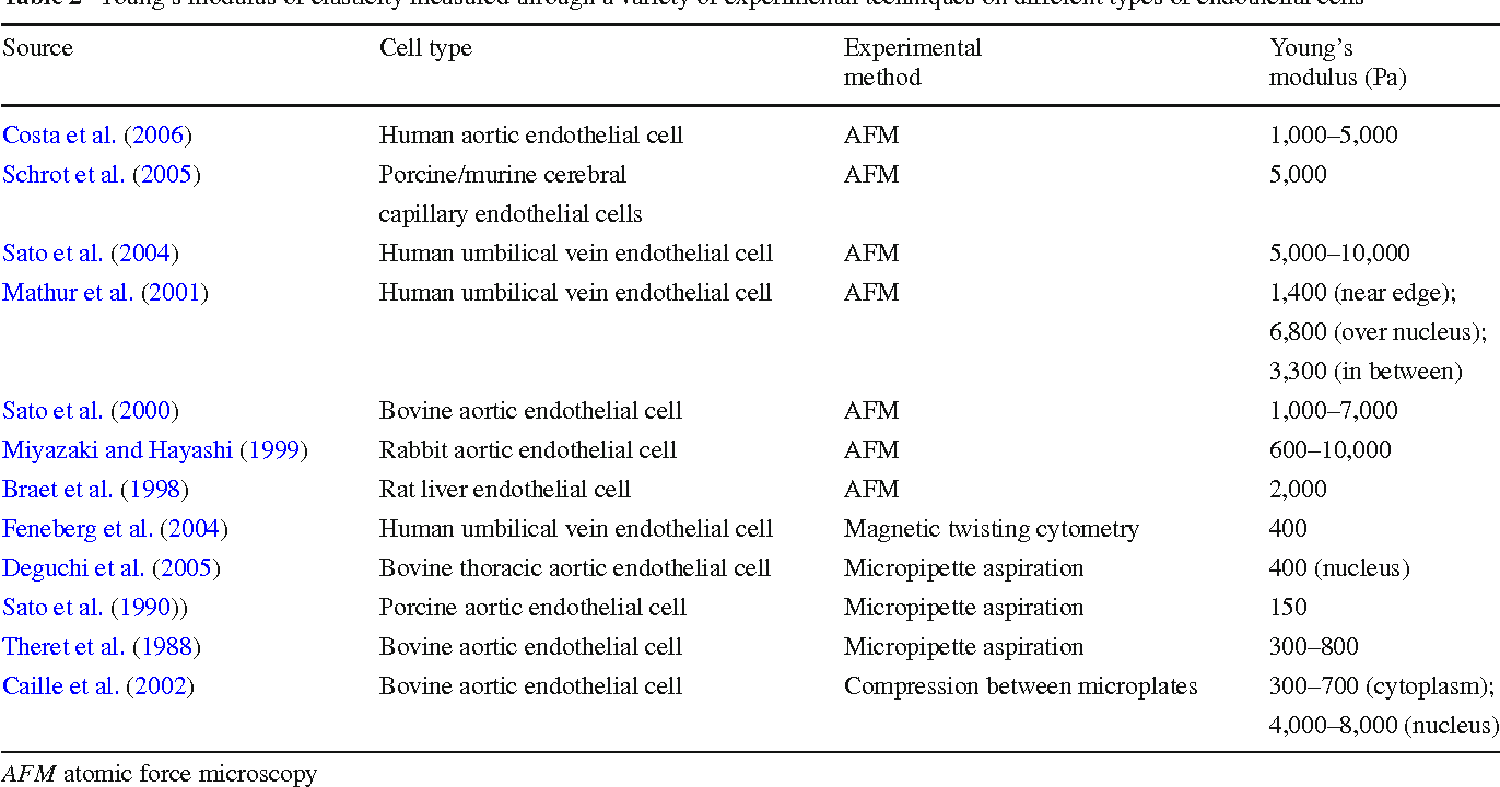 Table 2 Young's modulus of elasticity measured through a variety of experimental techniques on different types of endothelial cells