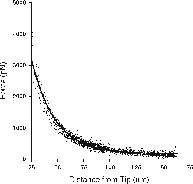 Fig. 3 Horizontal magnetic force on bead as a function of distance from the tip of the microneedle. Solid line is best exponential fit