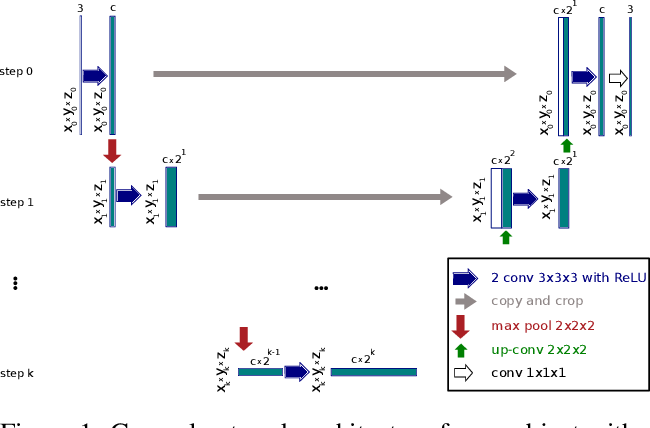 Figure 1 for Simulation of hyperelastic materials in real-time using Deep Learning