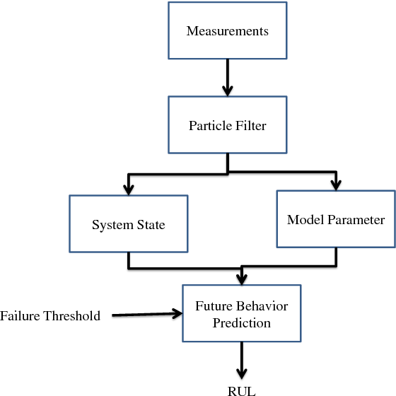 Degredation Modeling And Remaining Useful Life Prediction Of