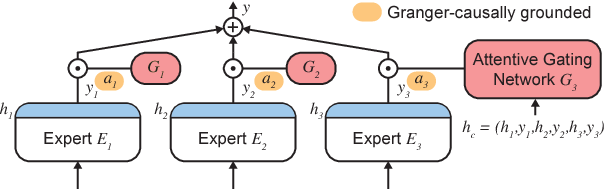 Figure 2 for Granger-causal Attentive Mixtures of Experts: Learning Important Features with Neural Networks