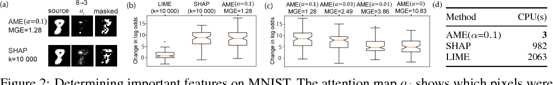 Figure 3 for Granger-causal Attentive Mixtures of Experts: Learning Important Features with Neural Networks