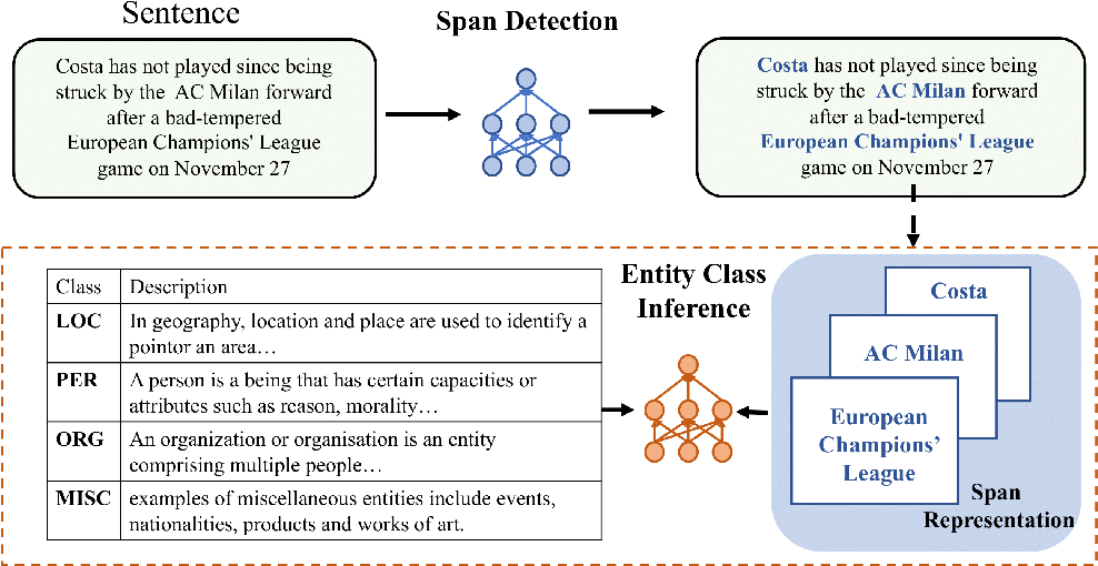 Figure 1 for Learning from Language Description: Low-shot Named Entity Recognition via Decomposed Framework