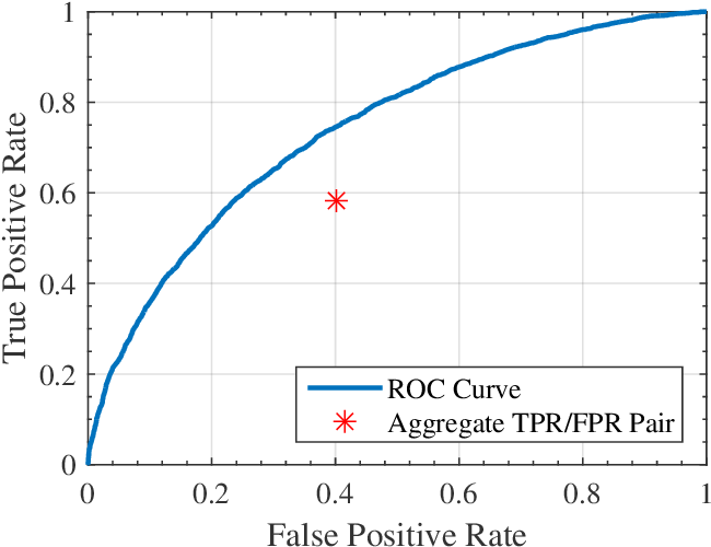Figure 1 for Decision Making with Machine Learning and ROC Curves