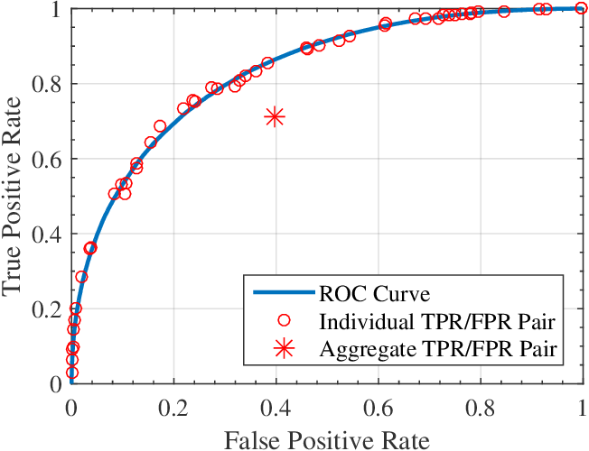 Figure 3 for Decision Making with Machine Learning and ROC Curves