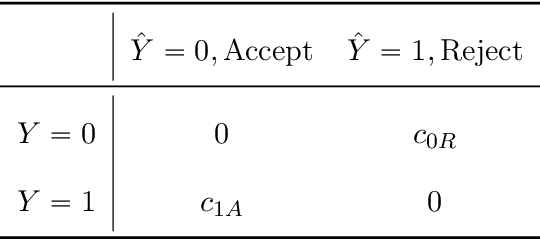 Figure 2 for Decision Making with Machine Learning and ROC Curves
