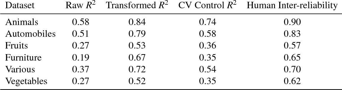 Figure 1 for Evaluating (and improving) the correspondence between deep neural networks and human representations