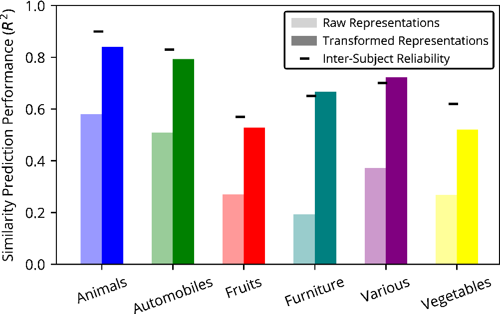 Figure 4 for Evaluating (and improving) the correspondence between deep neural networks and human representations